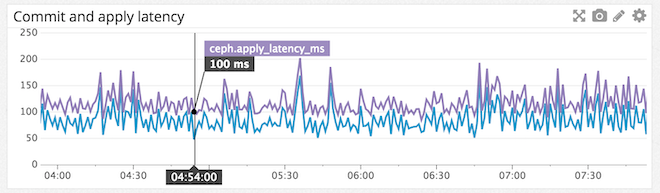 Monitor Ceph commit and apply latency with Datadog