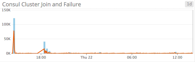 Graph of cluster joins and failures