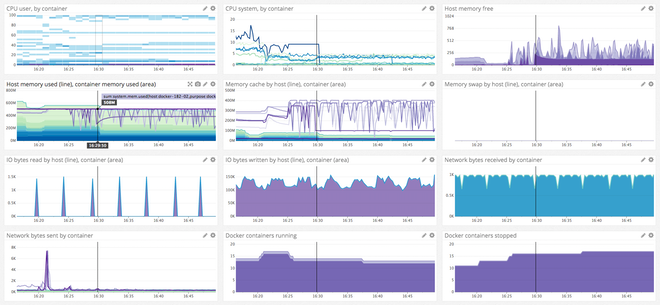 Default Docker dashboard