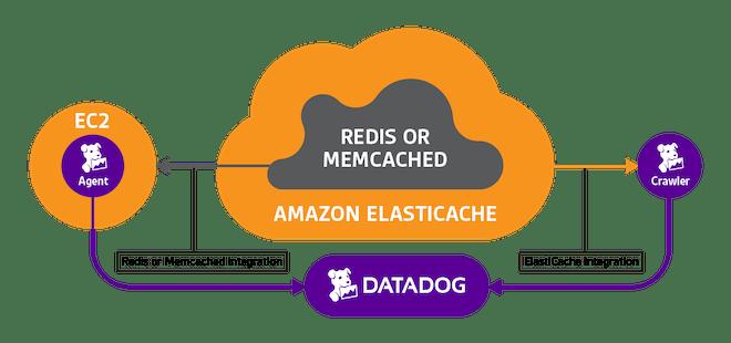 Elasticache with Redis