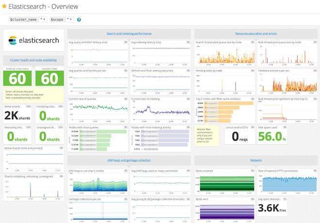 elasticsearch dashboard in datadog