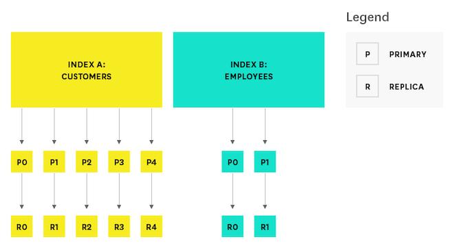 elasticsearch index