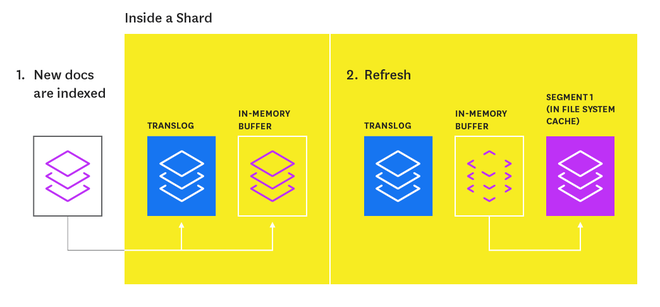 Elasticsearch refresh process