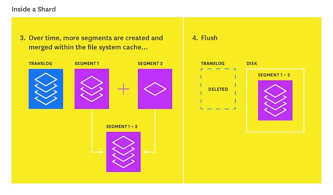 Elasticsearch flush process