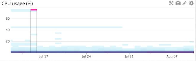 CPU usage on Elasticsearch nodes
