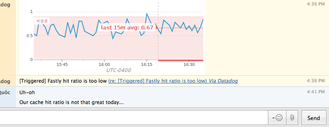 Monitor Fastly Performance