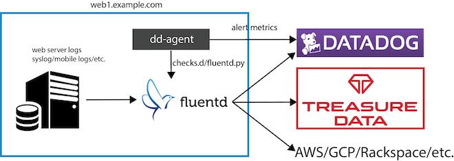 Monitor Fluentd with Datadog