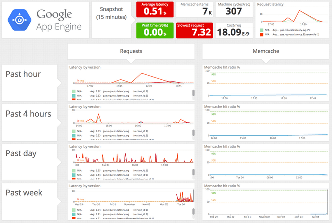 Monitor Google App Engine