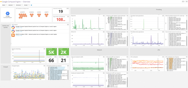 Datadog's out-of-the-box, customizable Google Compute Engine dashboard