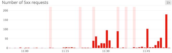 correlate Gunicorn metrics with code deploys