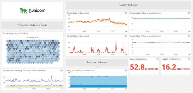 Gunicorn Datadog integration dashboard
