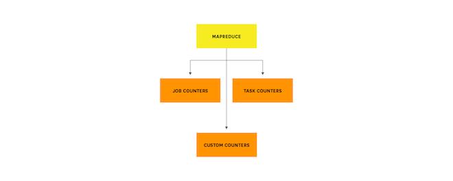 MapReduce counters breakdown