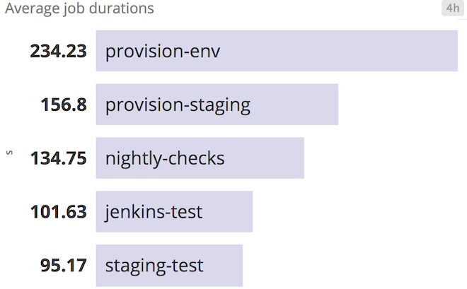 Jenkins job durations ranked in Datadog
