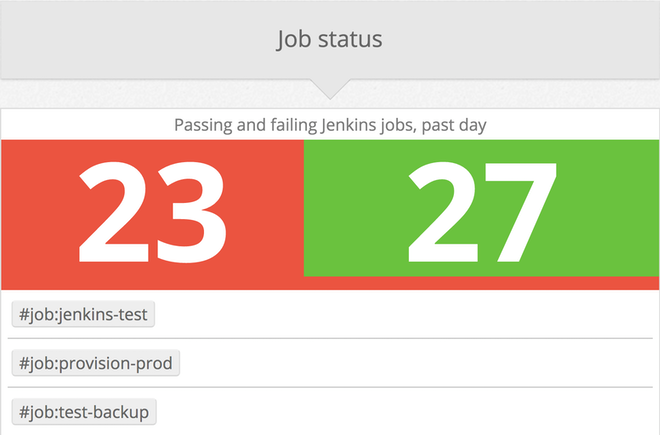 Monitor Jenkins jobs tagged by result success or failure