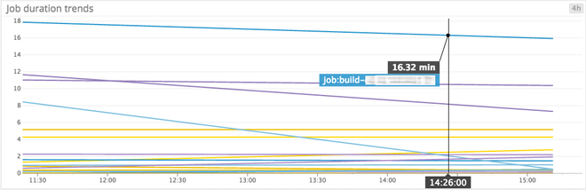 Monitor Jenkins build duration trends graph