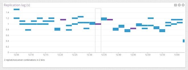 Monitor TokuMX metrics