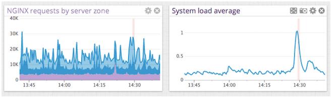 Monitor NGINX Plus