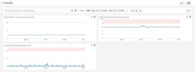 monitor postfix image