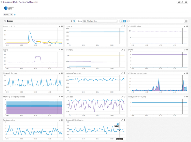 Pre-built Datadog RDS dashboard with enhanced metrics