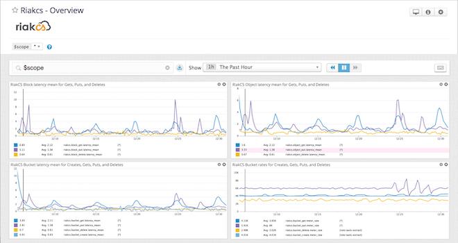 Monitor Riak CS performance and availability