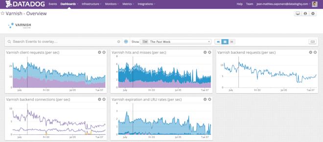 Varnish dashboard on Datadog