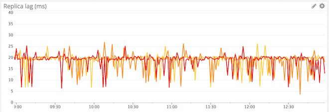 Replica lag over time