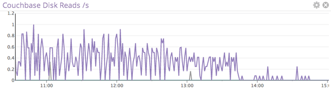 couchbase metrics