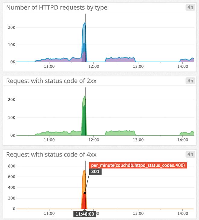 CouchDB monitoring request breakdown