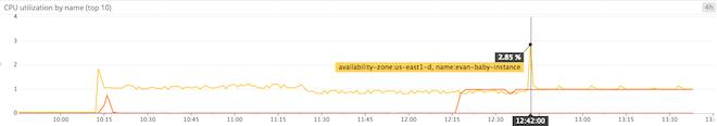 CPU bursting