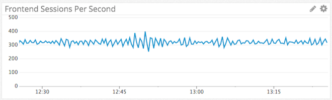 Frontend sessions per second