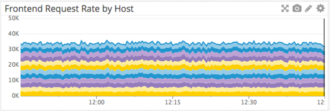 Frontend requests per second