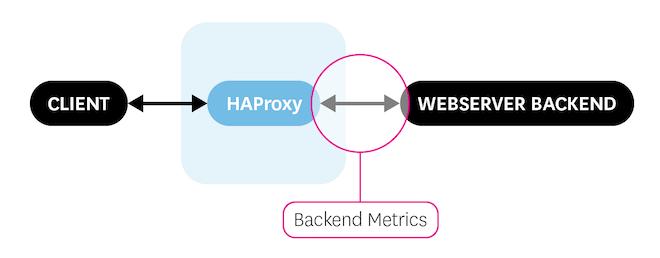 HAProxy backend metrics