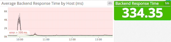 Backend response time