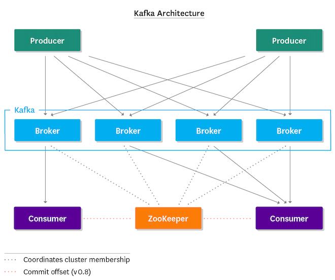 Monitoring Kafka - Kafka architecture overview