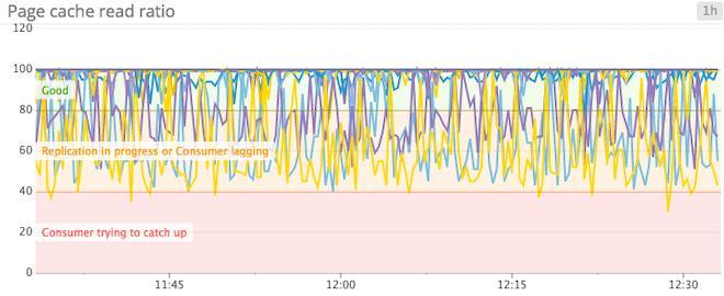Monitoring Kafka performance metrics