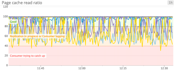 Monitoring Kafka - Page cache read ratio