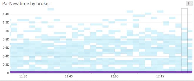Monitoring Kafka - ParNew graph