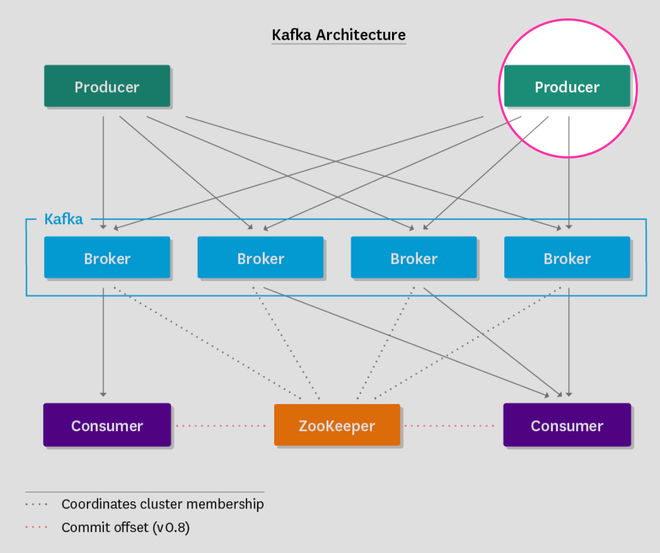 Monitoring Kafka producers in architecture