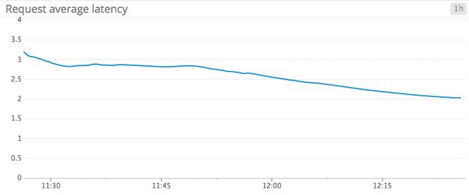 Monitoring Kafka request latency average