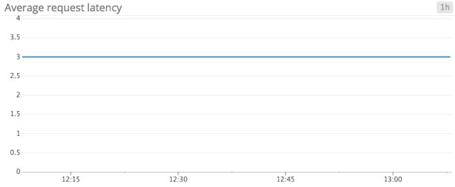 Monitoring Kafka - ZooKeeper average request latency