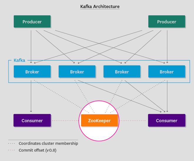 Monitoring Kafka - ZooKeeper in Kafka architecture