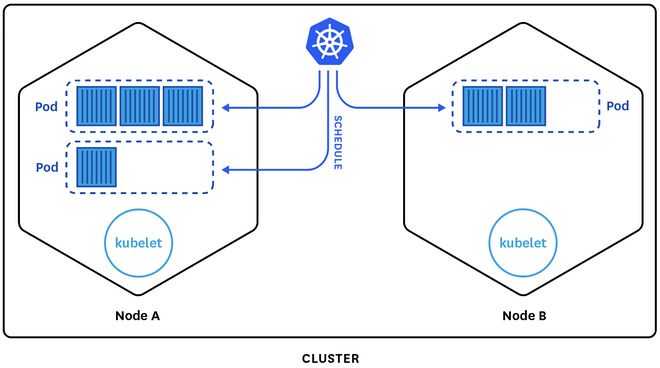 kubernetes cluster pods and nodes
