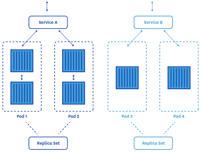 kubernetes abstraction