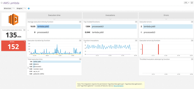 out of the box AWS Lambda dashboard