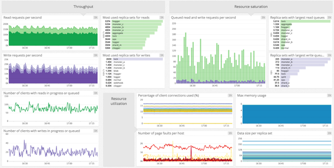 monitoring MongoDB dashboard