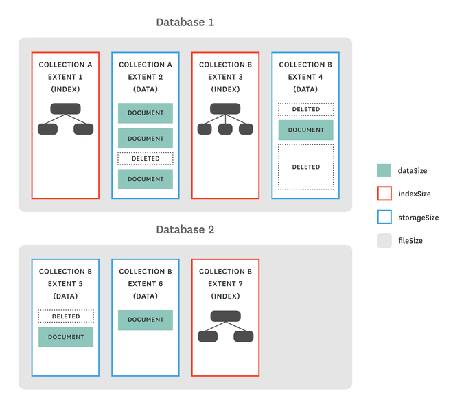 monitoring MongoDB MMAPv1 dbStats metrics