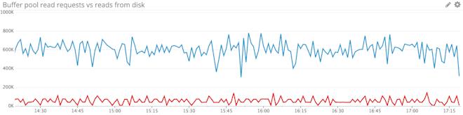 MySQL buffer pool utilization