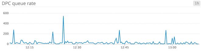 Windows Server 2012 monitoring - DPC queue