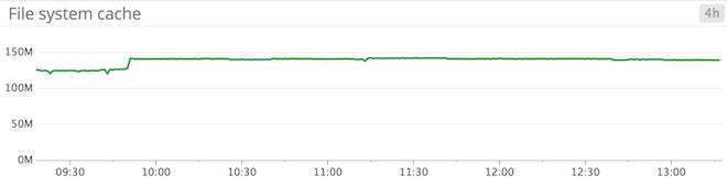Windows Server 2012 monitoring - File system cache