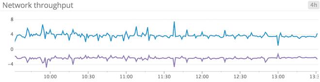 Windows Server 2012 monitoring - Network throughput